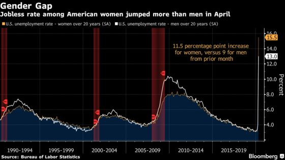 Job Losses for 20.5 Million Americans Herald More Pain to Come