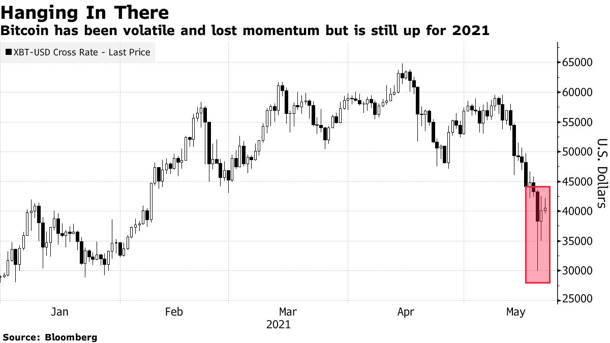 Bitcoin has been volatile and lost momentum but is still up for 2021