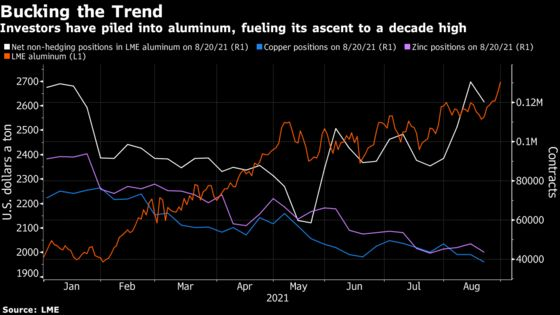 Metals Traders Zero In on Aluminum as Green Revolution Arrives