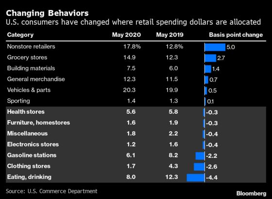 Beyond the Surge in Retail Sales Lurks a Growing Consumer Divide