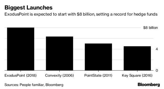 Michael Gelband Said to Start Record $8 Billion Hedge Fund