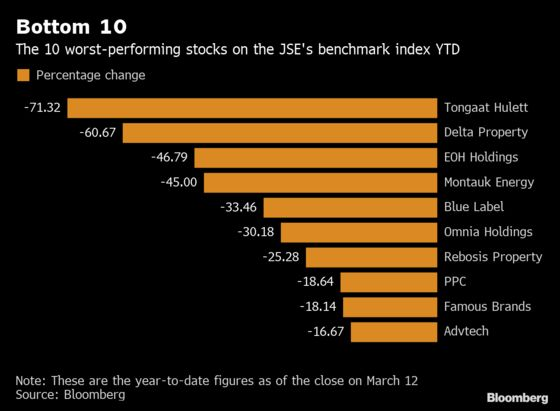 Ten Worst South African Performers Tell Tale of Battling Economy
