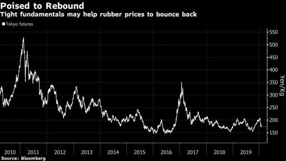 Rubber Bulls Look Past Virus Panic to Looming Supply Deficit