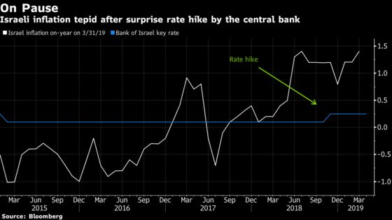 Stanley Fischer's Remedy Lives On in Chase After Weaker Shekel