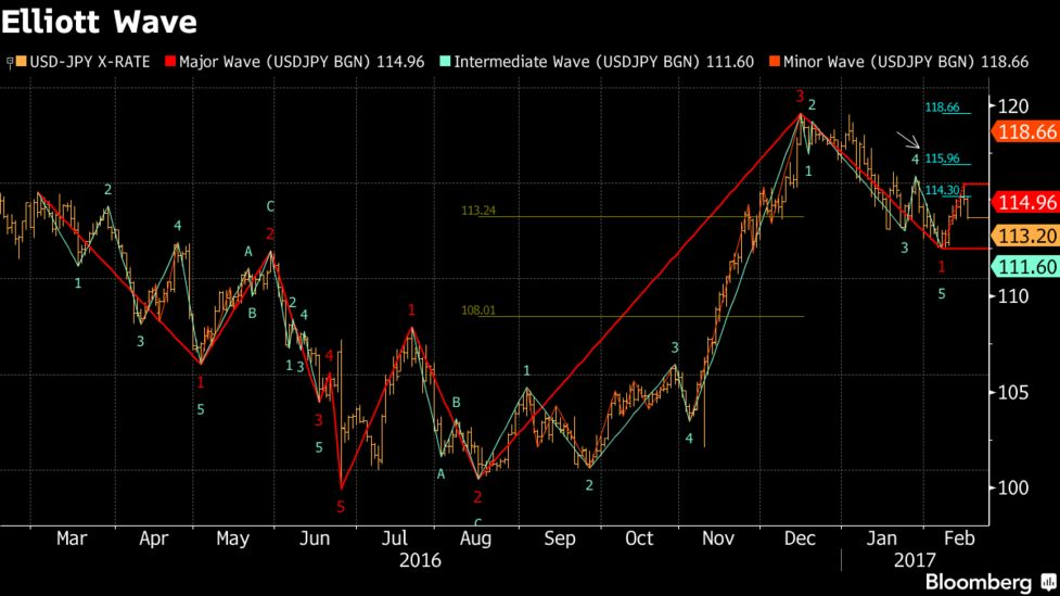 Dollar Bulls Seek Fed Guidance While Riding Wave of