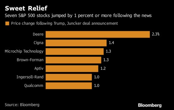 Seven Stocks Jumped More Than One Percent on Trump-Juncker News