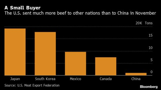 U.S. Beef's Path to China Opens Up With Easing of Hormone Limits