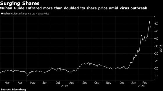 China's Top Performing Stock Is a Wuhan Fever-Detector Maker