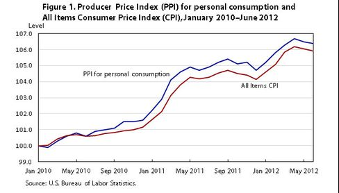 Inflation has been slightly higher as measured by the new Producer Price Index for personal consumption