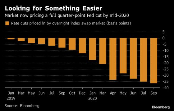 Forget Fed Hikes, Traders Are Now Fully Pricing a Cut by April 2020