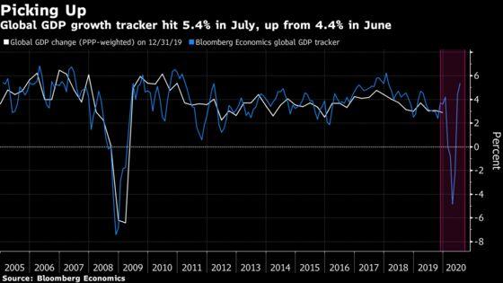 V-Shaped World Growth Won't Translate to V-Shaped Output