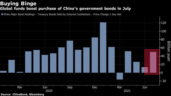 World's Best Performing Bonds Woo Record Foreign Buyers to China