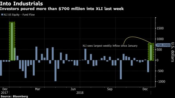 Industrials ETF Gets Cash Infusion as Recession Worries Subside