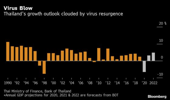 Bank of Thailand Holds Key Rate, Lets Fiscal Policy Lead