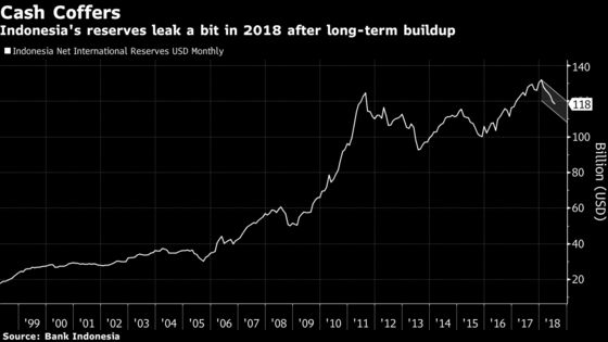 The 15,000-Rupiah World of 2018 Looks Quite Different From 1998