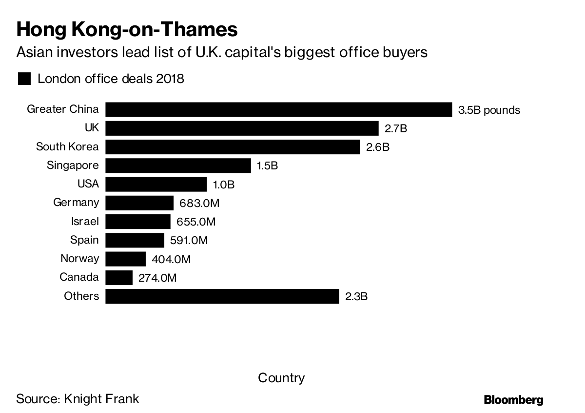 London Office Deals Outpace Manhattan as Buyers Ignore Brexit