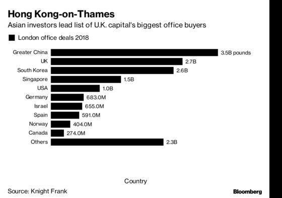London Office Deals Are OutpacingManhattan