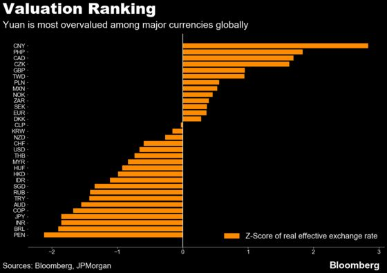 Global Reflation Trade Gains New Momentum From China's Yuan