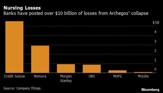 Nomura, UBS Take Global Banks' Archegos Hit to Over $10 Billion