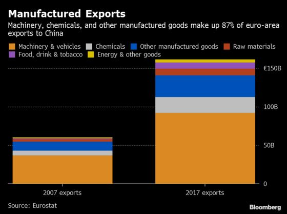 Europe Awaits China's Stimulus Signal as Export Economy Suffers