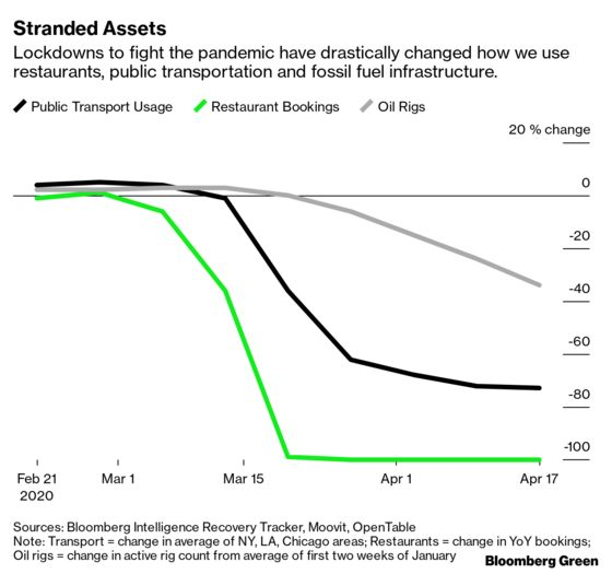 Stranded Assets Are NowEverywhere