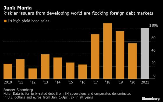 Junk-Bond Boom Opens U.S., Europe to Emerging-Market Borrowers