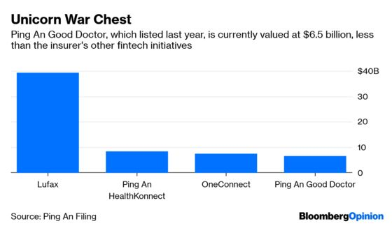 Ping An Can't Buy Back Its Lost Fintech Luster