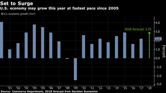 U.S. Heads for Best Growth Since 2005 on Robust Domestic Demand