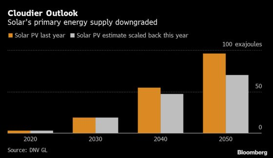 More Natural Gas Is Needed as Low Power Prices Dent Solar