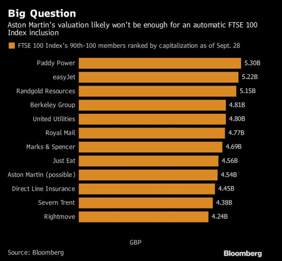 Aston Martin May Not Squeeze Into the FTSE 100 Index Just Yet