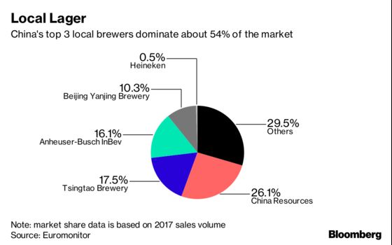 Heineken Is Buying a40% Stake In China's Top Brewer