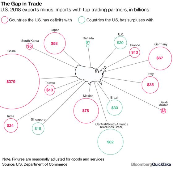 What's at Stakein U.S.-Japan Trade Talks