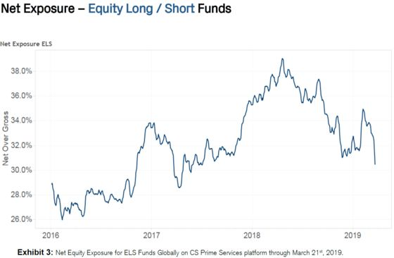 Hedge Funds Boost Shorts as Gains in March Reward Caution