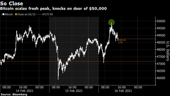 Bitcoin Extends Its Rally to an All-Time High Close to $50,000