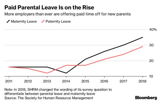 More Companies Than Ever Offer Paid Parental Leave