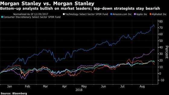 At Morgan Stanley, U.S. Stock Leaders Are Most Beloved and Hated