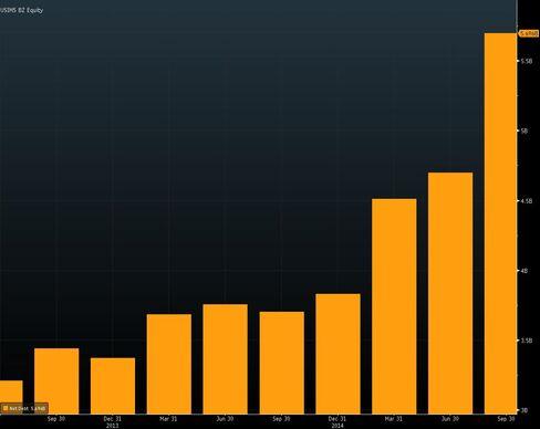 Usiminas net debt has been rising each quarter