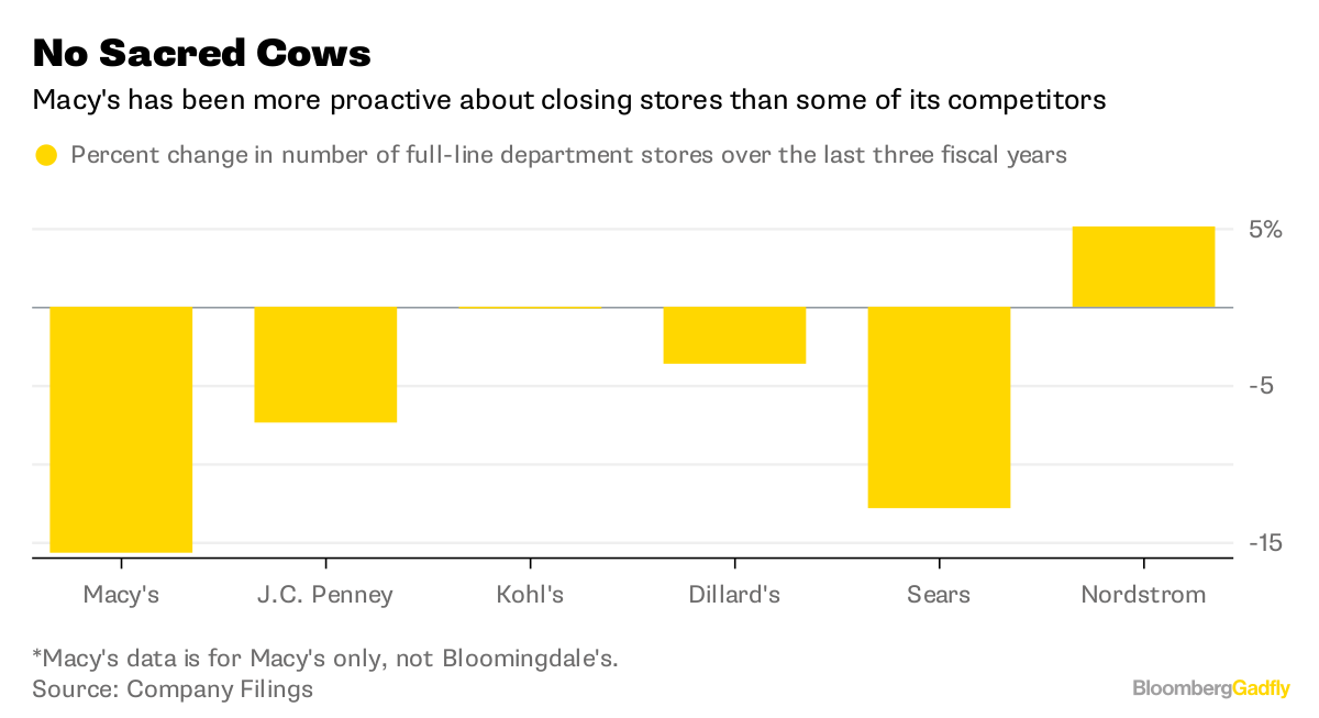 macy s jc penney holiday sales rising tide lifts leaky boats