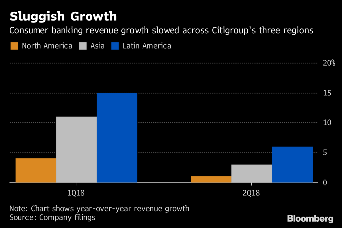 Citis credit card chief to exit in consumer bank shake up bloomberg sluggish growth reheart Gallery
