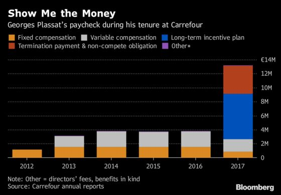 Ex-Carrefour Boss Gives Up $4.6 Million Bonus After Pay Furor