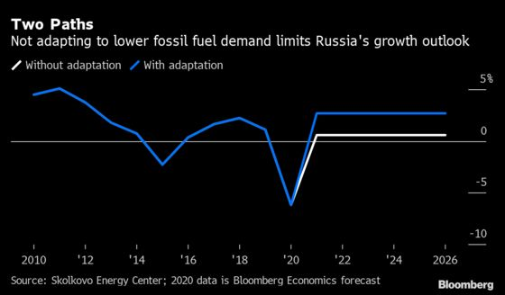 Peak Fossil Fuels Is Next Test for Russia's Battered Economy