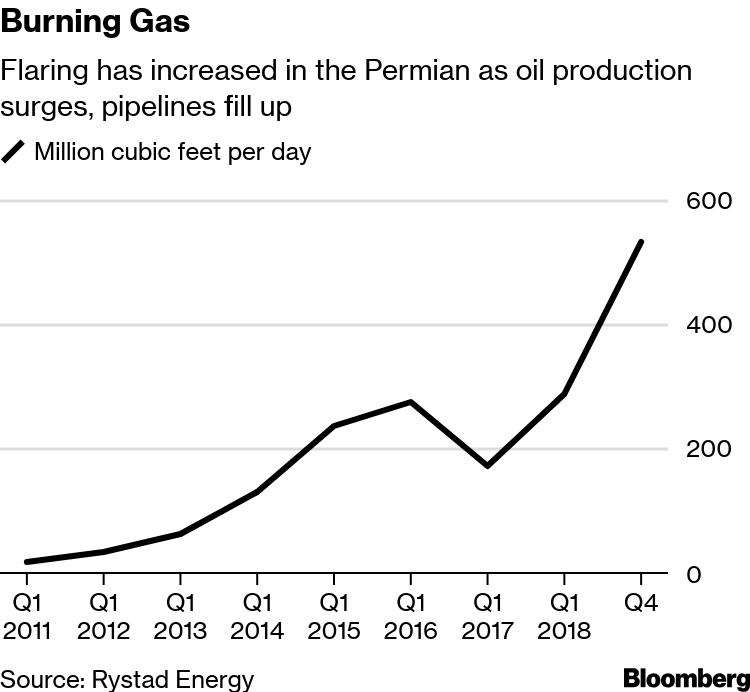 Black Eye' for Permian as Flares Burn More Gas Than Texans
