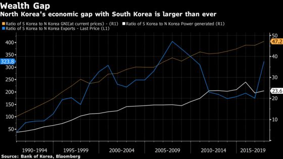 North Korea's Economy Shrinks by Most Since 1990s Famine