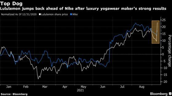 Lululemon's Strong Quarter Vaults It Back Ahead of Nike