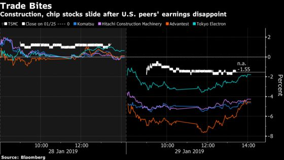 Asia's $1 6 Trillion Stock Rally Is Looking Increasingly Fragile