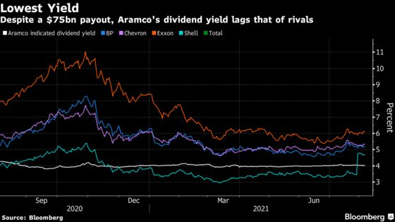 Aramco Bucks Trend by Prioritizing Oil Output Over Dividends