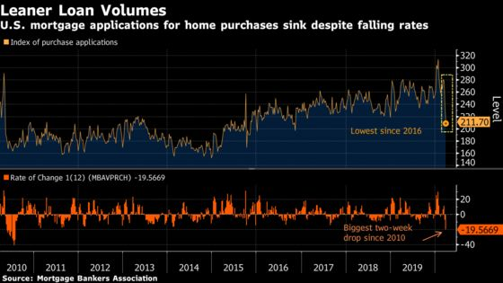 Loan Applications to Buy U.S. Homes Decline to Lowest Since 2016
