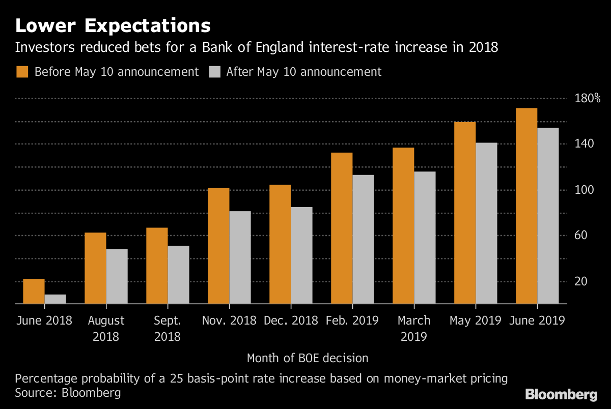 Carney Says Modest BOE Rate Hikes Needed Even as Inflation Cools
