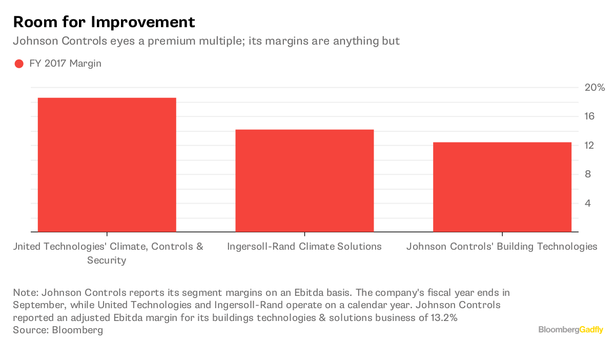 Johnson Controls Breakup Is Necessary But Only a Start