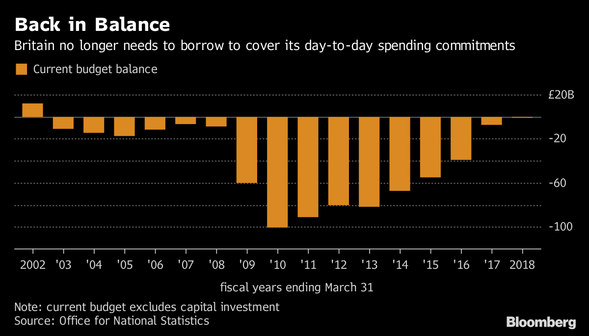 U.K. Balances DayDay Budget for First Time Since 2001-02